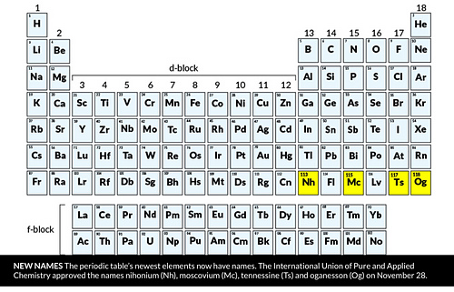 Picture 29:  The new element names have passed muster and are now official